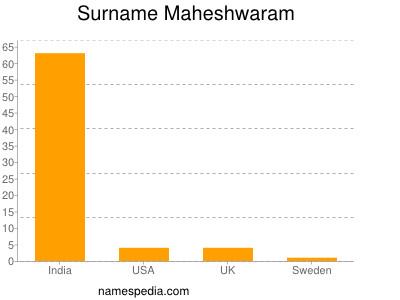 Surname Maheshwaram