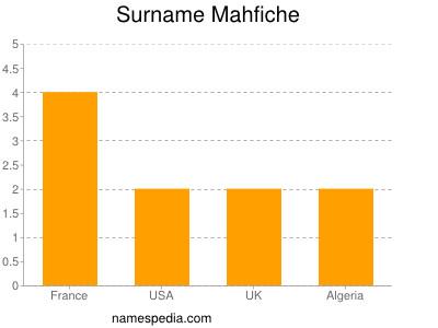 Surname Mahfiche