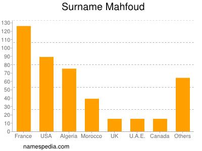 Surname Mahfoud