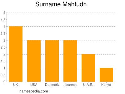 Surname Mahfudh