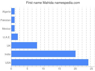 Given name Mahida