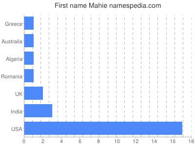 Given name Mahie