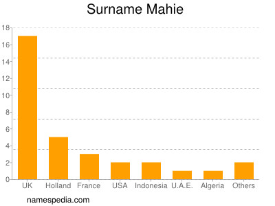 Surname Mahie