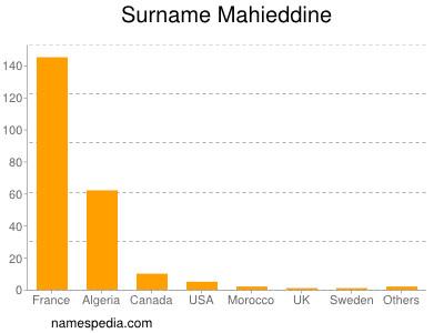 Surname Mahieddine