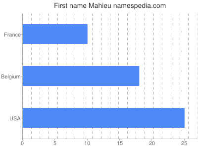 Given name Mahieu