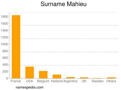 Surname Mahieu