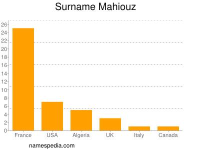 Surname Mahiouz