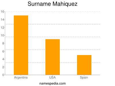 Surname Mahiquez