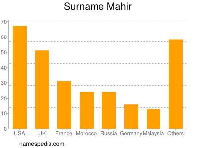 Surname Mahir
