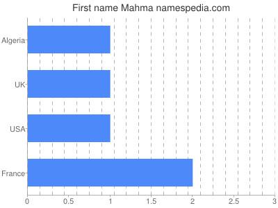 Given name Mahma
