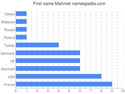 Given name Mahmet