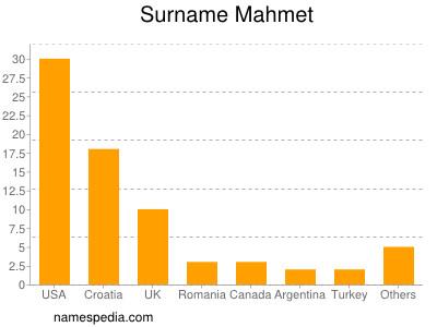 Surname Mahmet