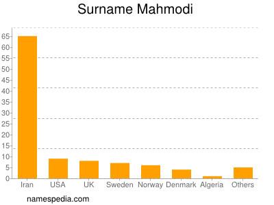 Surname Mahmodi