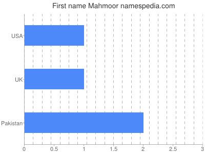 Given name Mahmoor