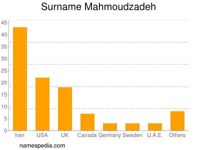 Surname Mahmoudzadeh
