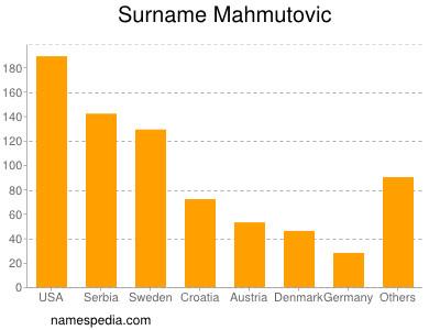 Surname Mahmutovic