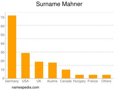 Surname Mahner
