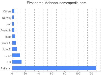 Given name Mahnoor