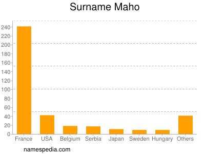 Surname Maho