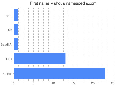 Given name Mahoua