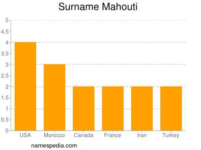 Surname Mahouti