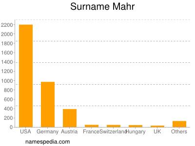 Surname Mahr