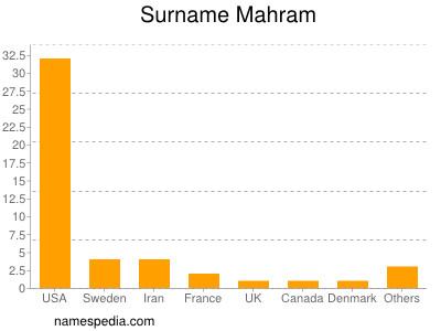 Surname Mahram