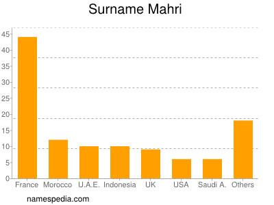 Surname Mahri