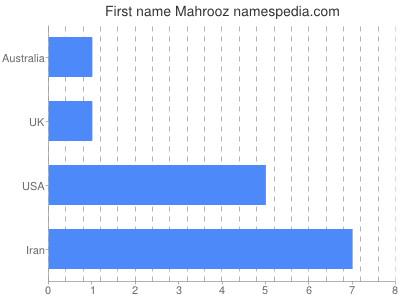 Given name Mahrooz