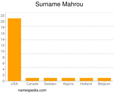 Surname Mahrou