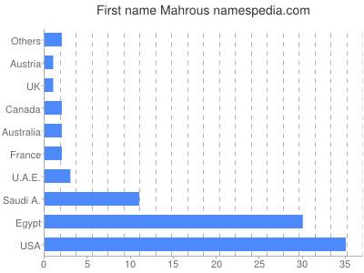 Given name Mahrous