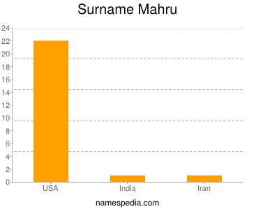 Surname Mahru