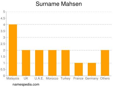 Surname Mahsen