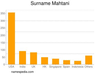 Surname Mahtani