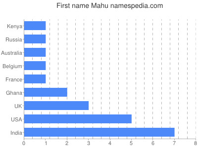 Given name Mahu