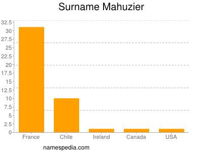 Surname Mahuzier