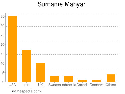 Surname Mahyar