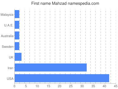Given name Mahzad