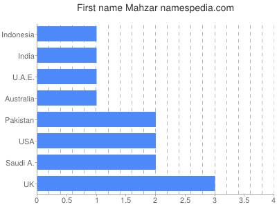 Given name Mahzar