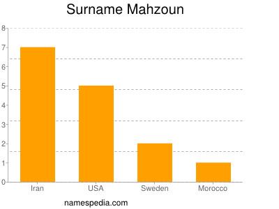 Surname Mahzoun
