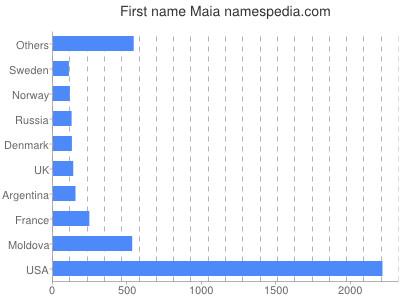 Given name Maia