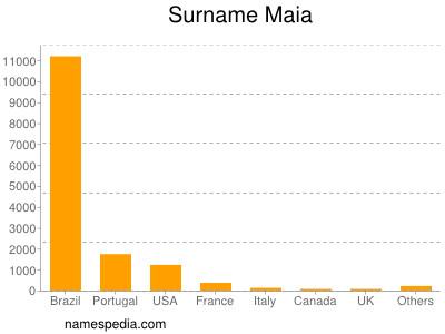 Surname Maia