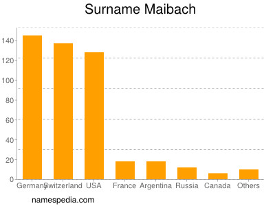 Surname Maibach