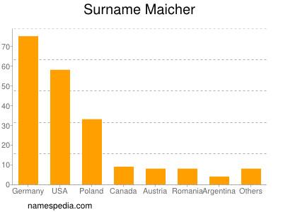 Surname Maicher