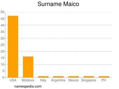 Surname Maico