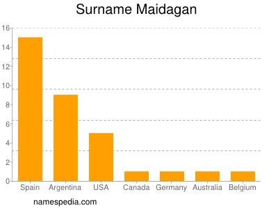 Surname Maidagan