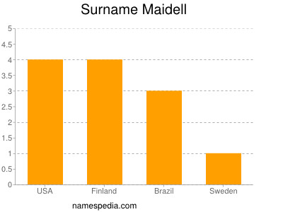 Surname Maidell