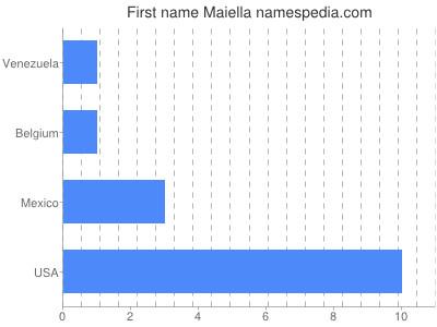 Given name Maiella
