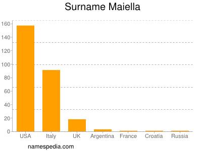 Surname Maiella
