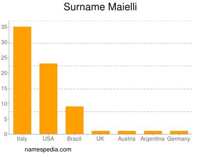 Surname Maielli